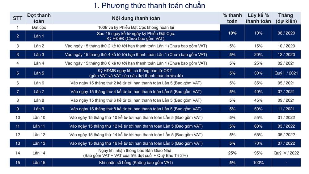 phuong-thuc-thanh-toan-chuan-du-an-sunshine-horizon