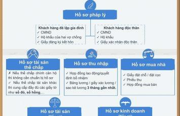 Hồ sơ vay vốn căn hộ Đại Phú Hưng Thịnh 29