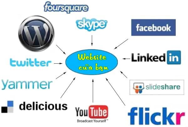 SEO WEBsite là gì? Tại sao phải SEO WEB? 5