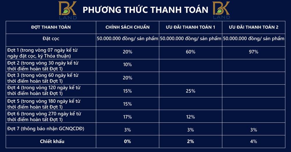 phuong-thuc-thanh-toan-du-an-stella-mega-city-can-tho