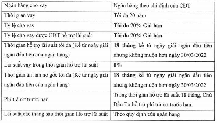chinh-sach-uu-dai-vay-ngan-hang
