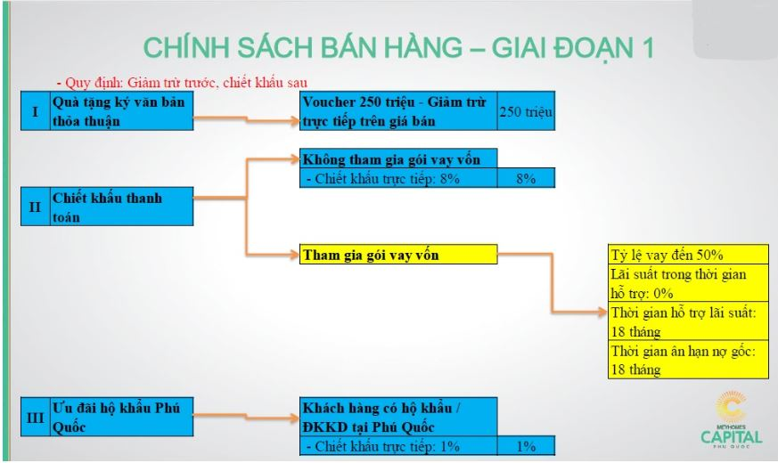 chinh-sach-ban-hang-meyhomes-capital-phu-quoc