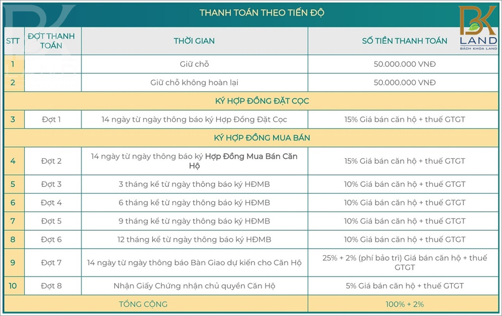 phuong-thuc-thanh-toan-can-ho-metro-star