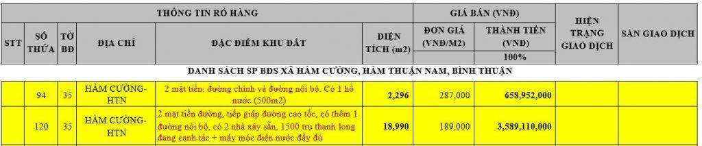 Danh sách sản phẩm bán đất sổ đỏ Bình Thuận đáng đầu tư 2021 1